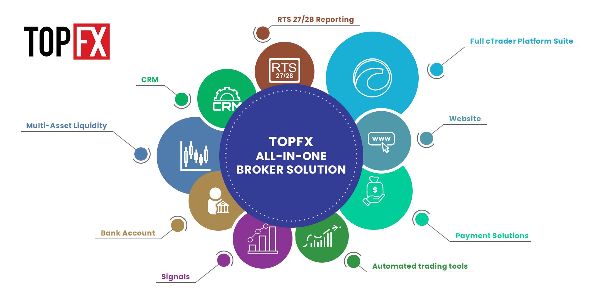 Forex broker startup